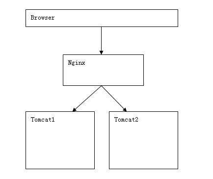 Centos下Tomcat+nginx的负载均衡及memcached对session共享方案