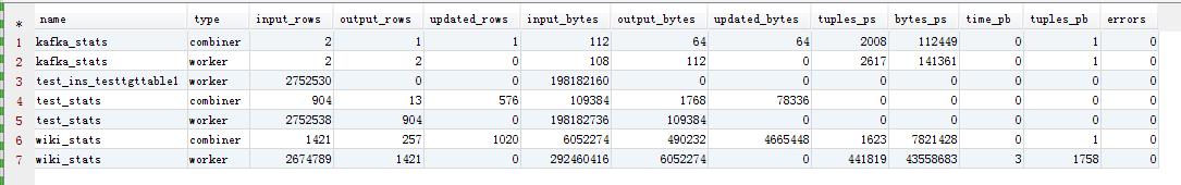 基于PostgreSQL的流式计算数据库PipelineDB--一些重要的功能- 天善智能