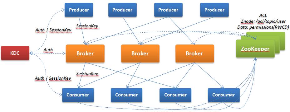 技术| 如何让Kafka集群免受黑客攻击- 天善智能:专注于商业智能