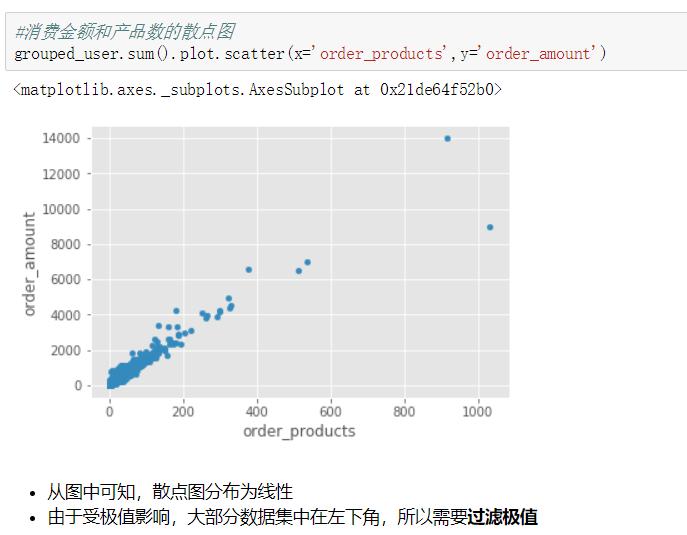 3.5.2消费金额和产品数散点图.png