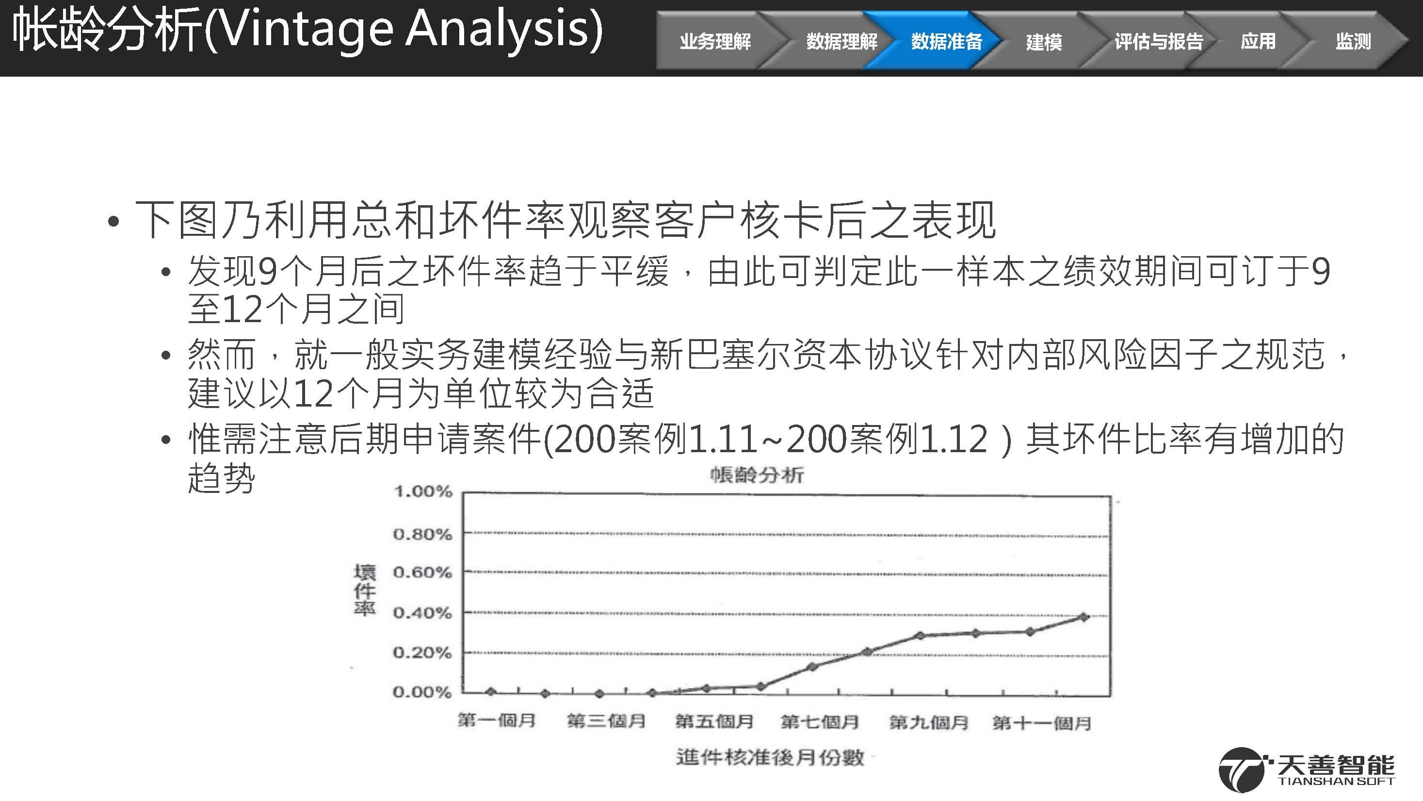 2汽车金融信用违约预测模型案例_页面_16.jpg