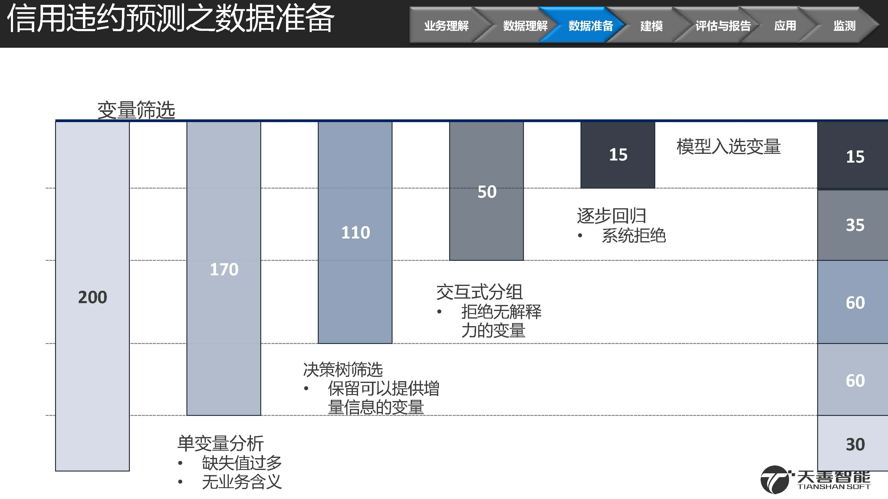 2汽车金融信用违约预测模型案例_页面_34.jpg