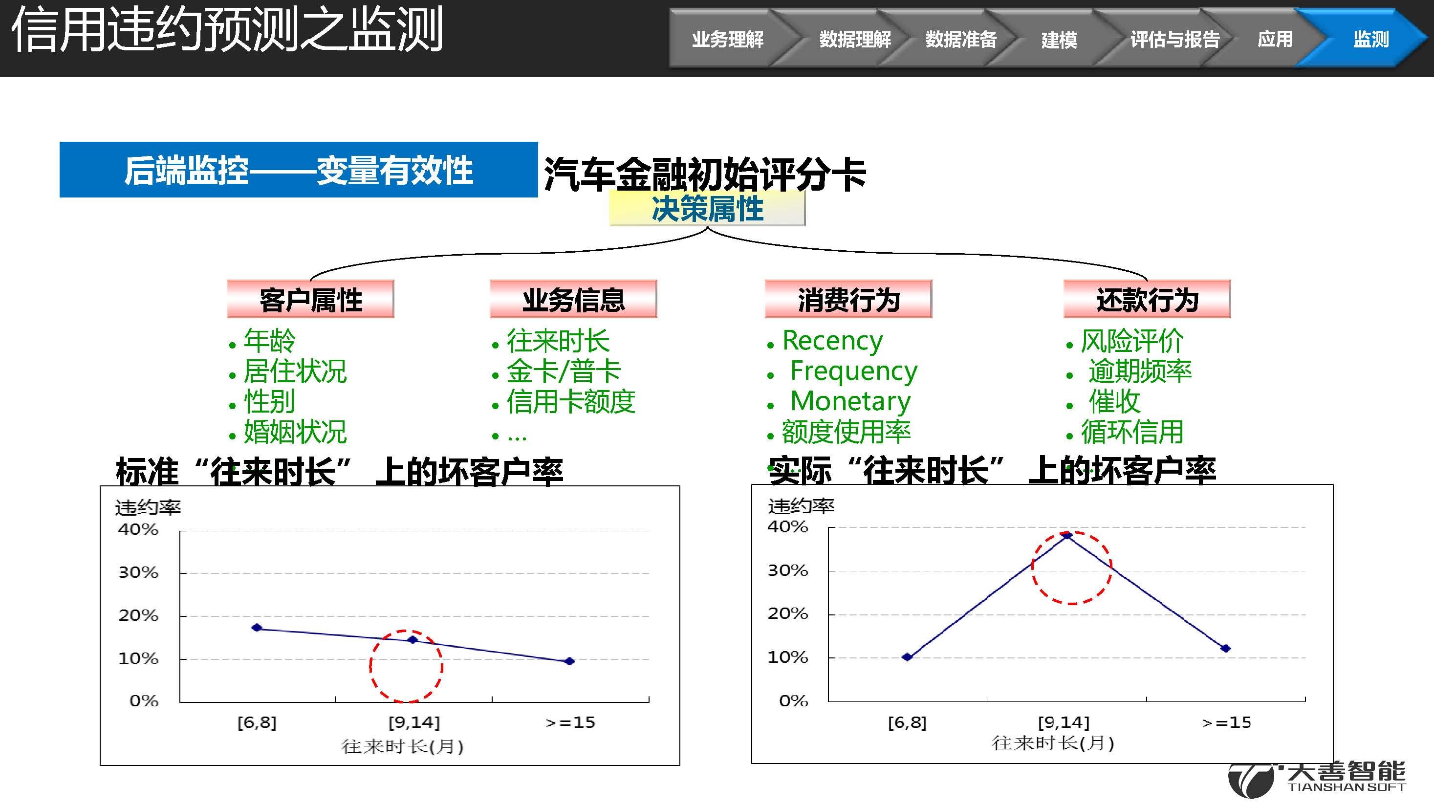 2汽车金融信用违约预测模型案例_页面_45.jpg