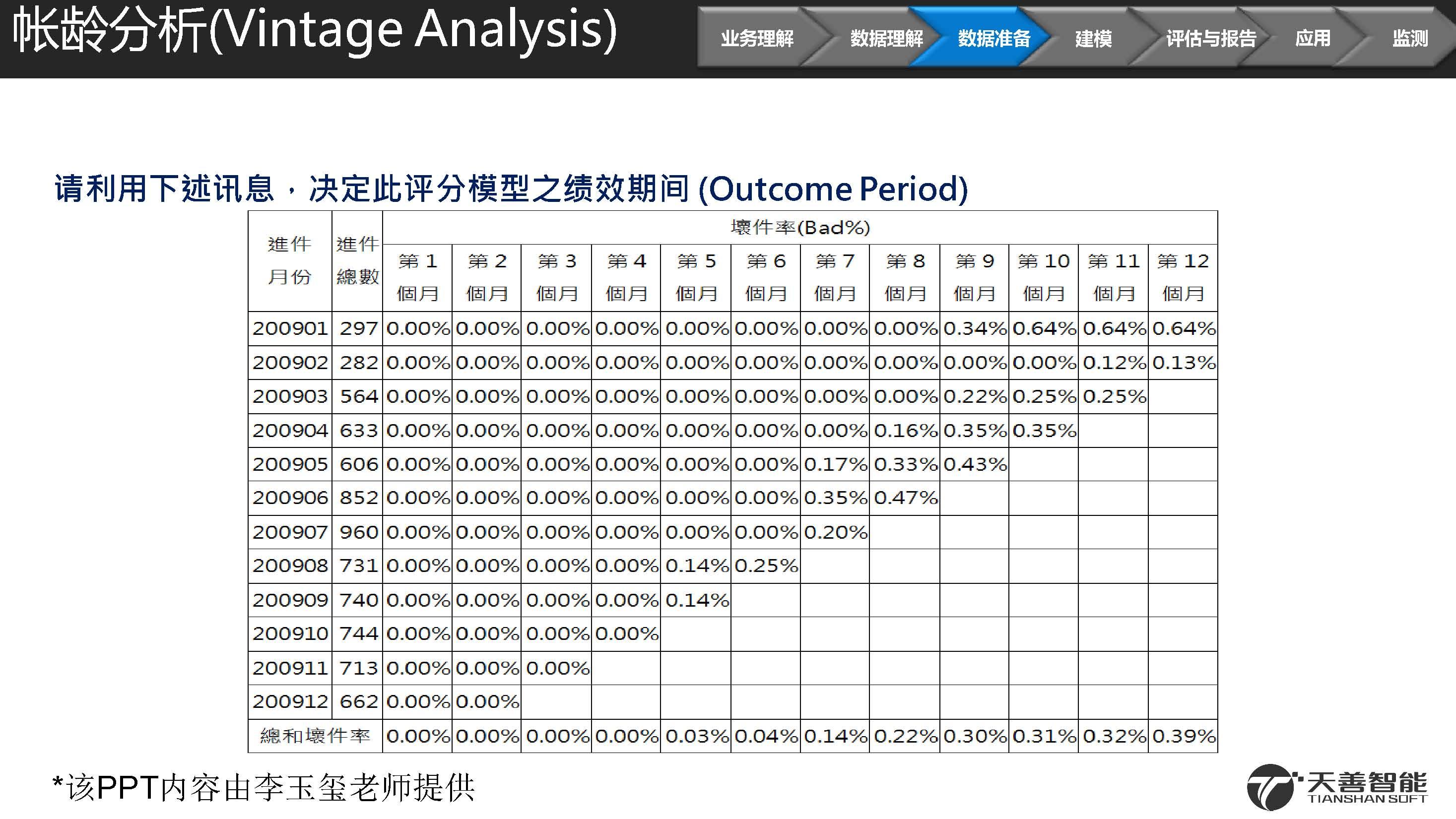 2汽车金融信用违约预测模型案例_页面_15.jpg