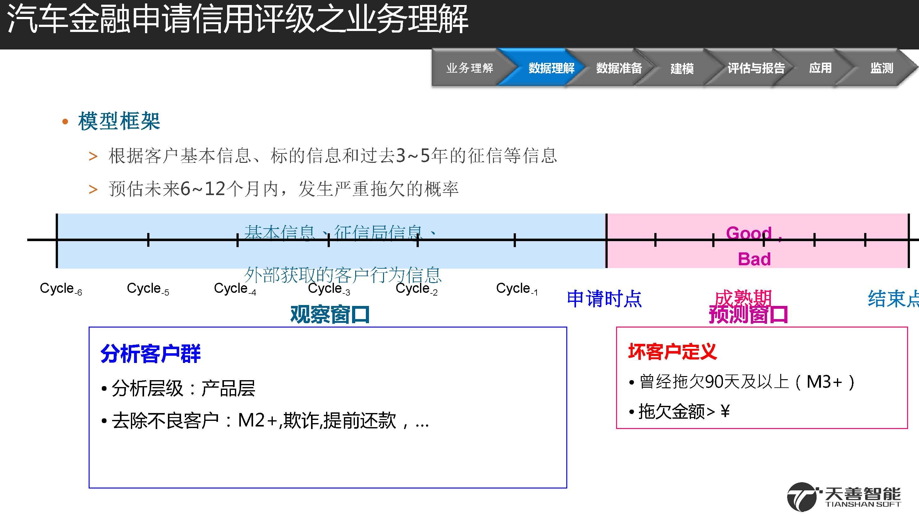 2汽车金融信用违约预测模型案例_页面_09.jpg