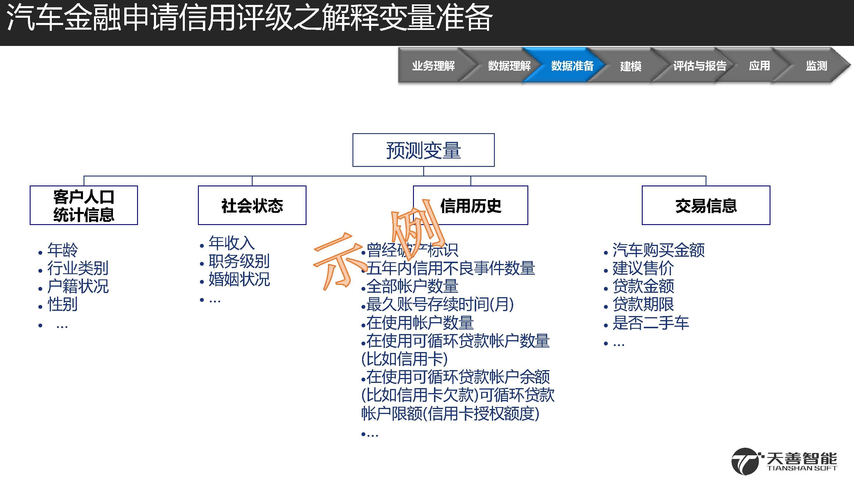 2汽车金融信用违约预测模型案例_页面_10.jpg
