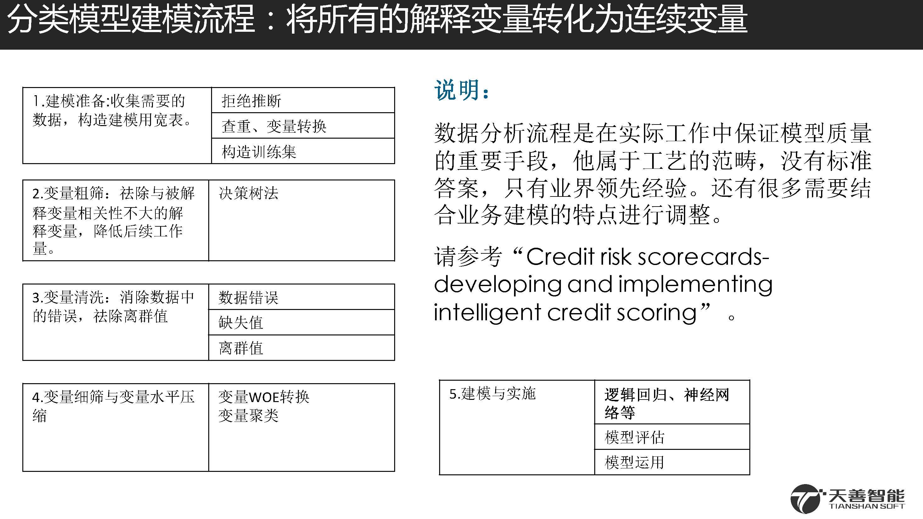2汽车金融信用违约预测模型案例_页面_46.jpg