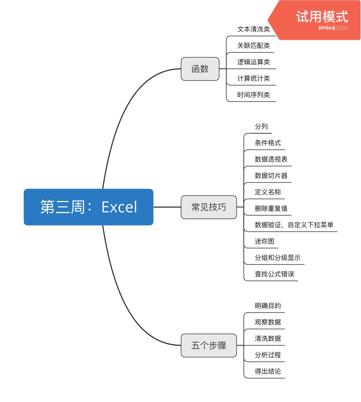 第三周:Excel.png